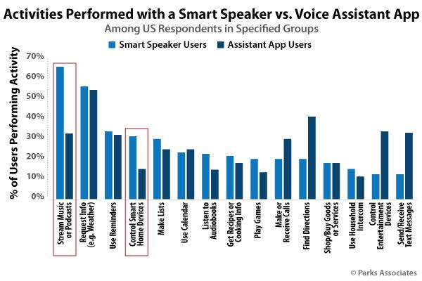 Parks Associates Activities Performed Smart Speakers Voice Assistant Chart
