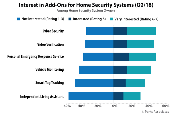 Parks Associates Interest Add Ons Home Security Systems Chart