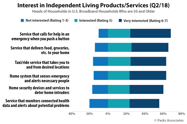 Parks Associates Interest Independent Living Chart