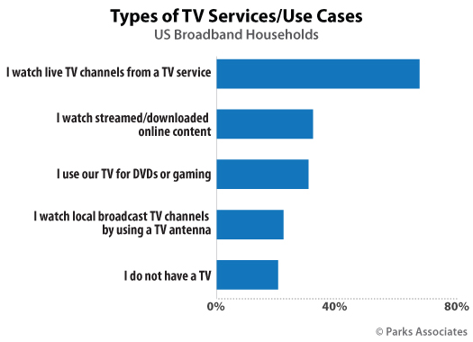 Parks Associates Chart Types TV Services Use Cases