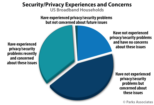 Parks Associates Security Privacy Experiences and Concerns Pie