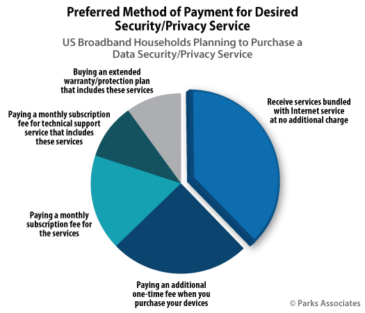 Parks Associates Chart Preferred Method Payment Desired Security Privacy Service