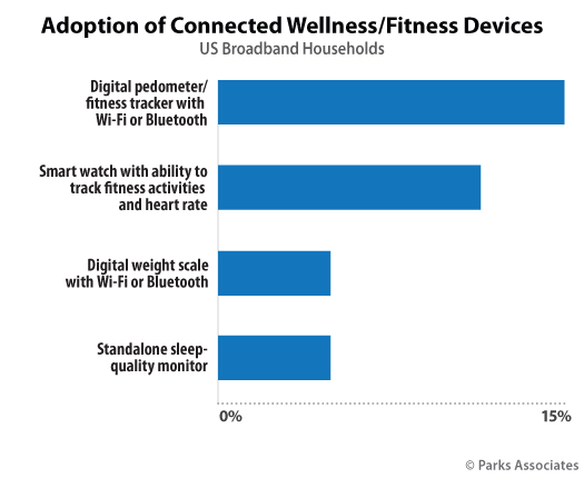 Parks Associates Adoption Wellness Devices Chart
