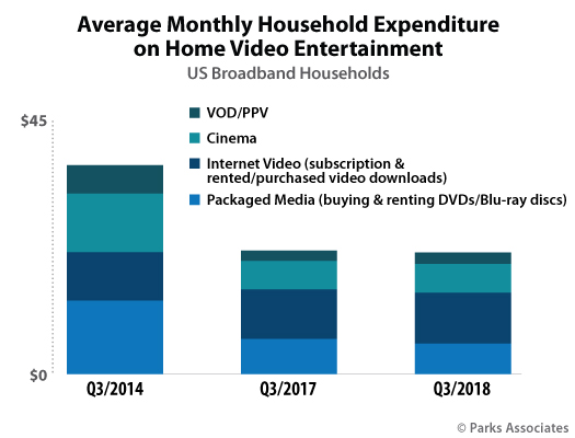 Parks Associates Average Monthly Household Expenditure Home Video Entertainment