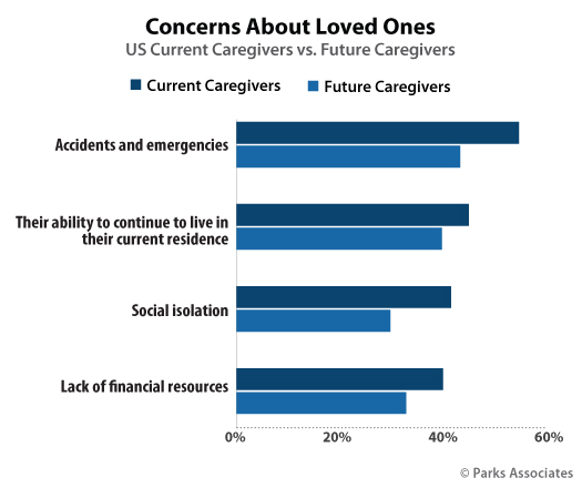 41% of current caregivers are concerned about social isolation for their loved ones