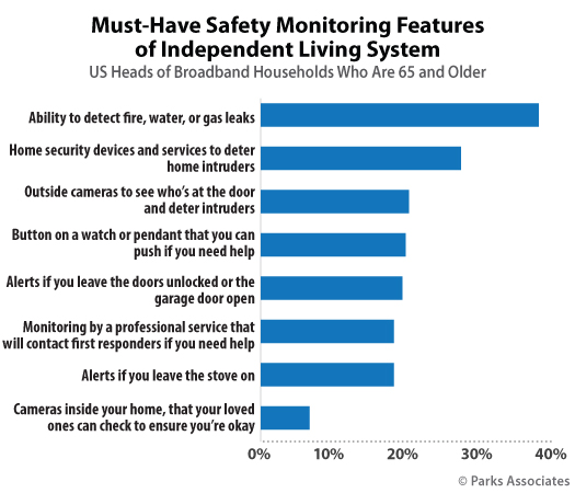 Parks Associates Must Have Safety Monitoring Features Independent Living