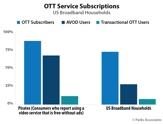Parks Associates OTT  Service Subscriptions