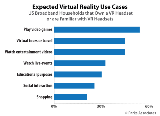 8% of US broadband households own a VR headset, while 25% are familiar with VR headsets