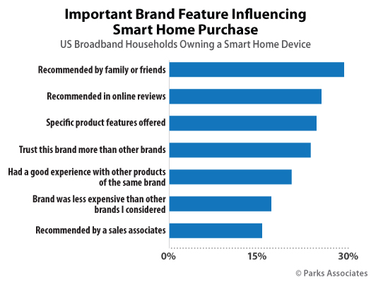 Parks Associates Chart important Brand Feature Influencing Smart Home Purchase
