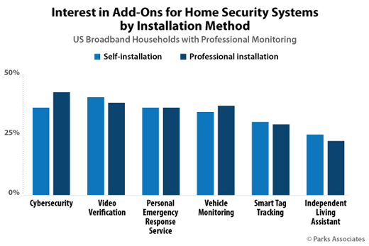 Parks Associates Interest Add Ons Home Security Systems Installation Method