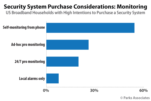 Parks Associates Chart Security System Purchase Considerations Monitoring