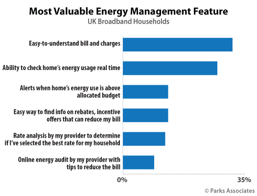 Parks Associates Chart Most Valuable Energy Management