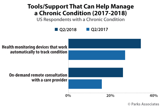 Parks Associates Chart Tools Support That Can Help Manage Chronic Condition
