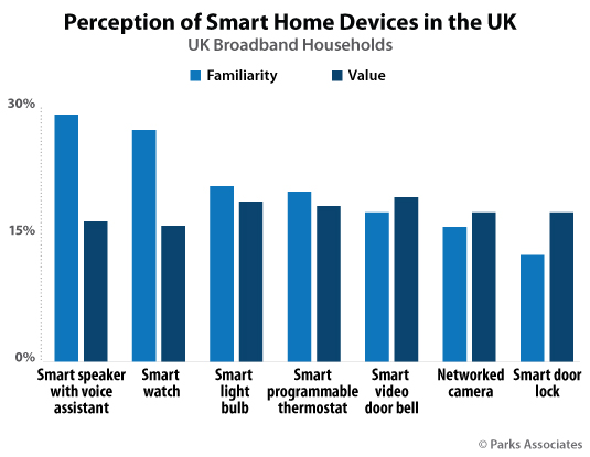 Parks Associates UK Smart Home Chart